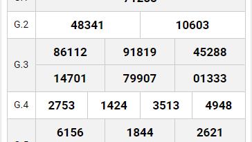Dự đoán kết quả xổ số miền bắc ngày 21/11 siêu chính xác