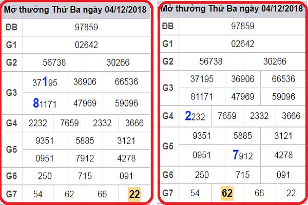 Soi cầu dự đoán kết quả xổ số của các cao thủ ngày 06/12