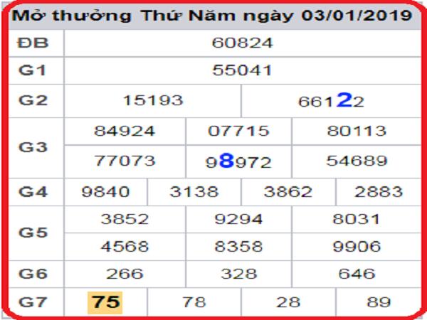 Phân tích dự đoán kết quả lô tô miền bắc- xsmb ngày 12/01