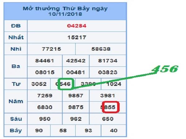 Cầu kết quả xổ số miền bắc- xsmb ngày 28/01 siêu chính xác