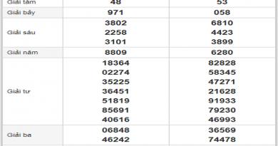 Bảng dự đoán lô tô soi cầu phân tích kqxsmt ngày 06/03