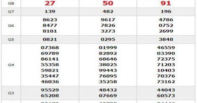 Phân tích xổ số miền nam ngày 24/04 chuẩn xác