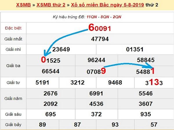 Dự đoán kết quả xsmb ngày 06/08 chuẩn xác
