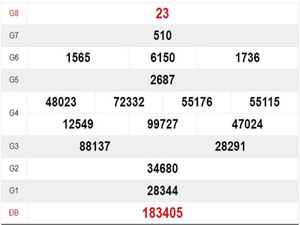 Nhận định KQXSDN ngày 25/09 chuẩn xác từ các cao thủ