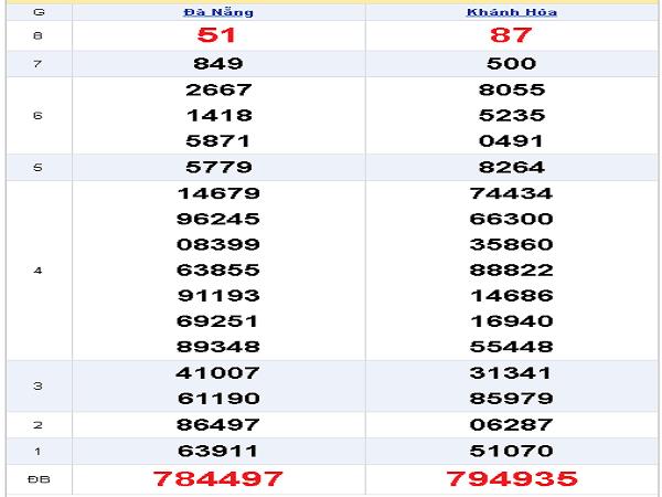 Thống kê xổ số miền trung ngày 30/10 từ các chuyên gia