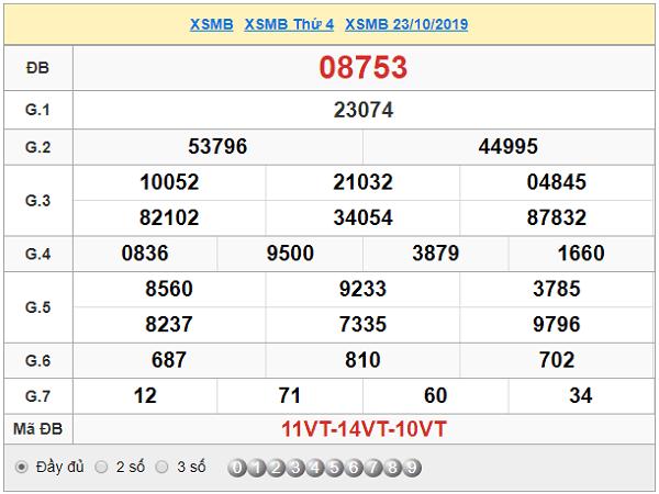 Bảng tổng hợp dự đoán kqxsmb ngày 24/10