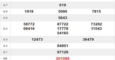 Bảng dự đoán lô xiên cà mau ngày 09/12 thứ hai tuần này