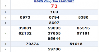 Bảng KQXSBT- Thống kê xổ số bến tre ngày 31/03/2020