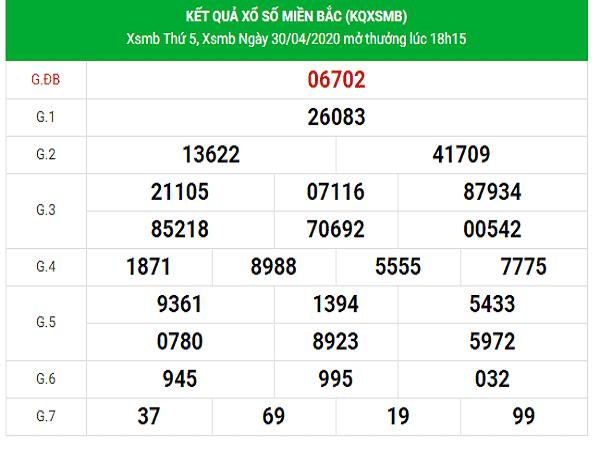Thống kê KQXSMB- Phân tích xổ số miền bắc thứ 6 ngày 01/05