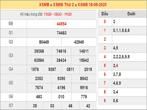 Con số may mắn phân tích kqxsmb ngày 19/05 chuẩn xác