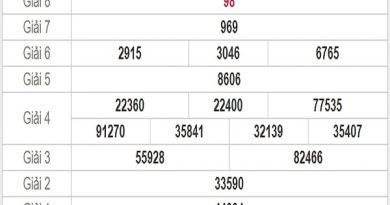 Thống kê KQXSCM- xổ số cà mau thứ 2 ngày 18/05/2020