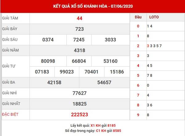 Phân tích XS Khánh Hòa thứ 4 ngày 10-6-2020