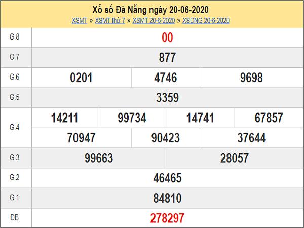 ket-qua-xo-so-khanh-hoa-ngay-21-6-2020-min