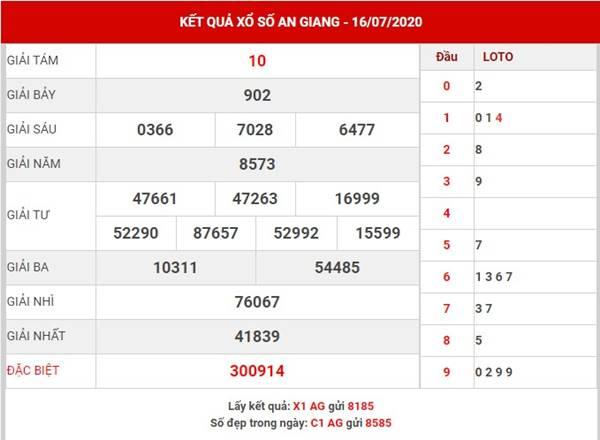 Thống kê SX An Giang thứ 5 ngày 23-7-2020