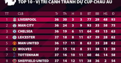 Suất đi Champions League & Europa League được phân chia ra sao?
