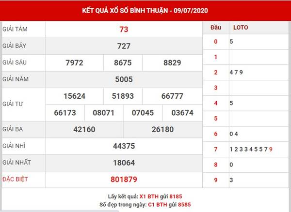Phân tích kết quả XS Bình Thuận thứ 5 ngày 16-7-2020
