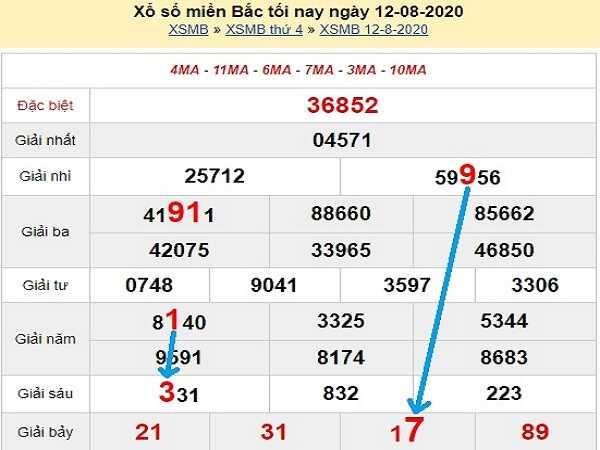 Thống kê KQXSMB- xổ số miền bắc thứ 5 ngày 13/08 tỷ lệ trúng cao