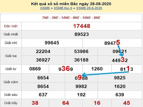 Phân tích xổ số miền bắc- KQXSMB thứ 7 ngày 29/08/2020 hôm nay