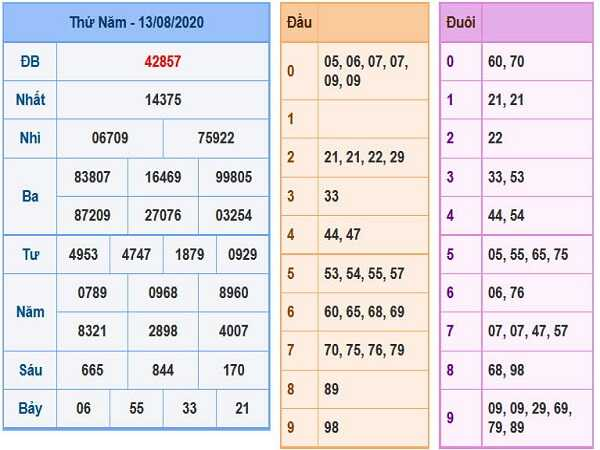 Phân tích KQXSMB- xổ số miền bắc thứ 6 ngày 14/08/2020