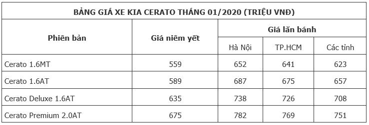 Giá xe Kia Cerato tháng 9/2020