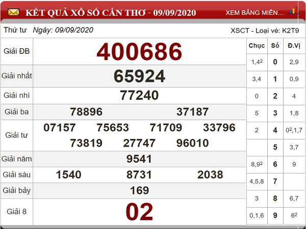 Nhận định KQXSCT- xổ số cần thơ thứ 4 ngày 16/09/2020 chuẩn