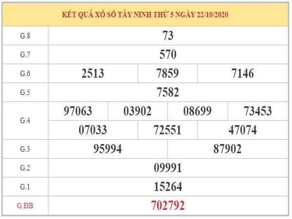 Thống kê XSTN ngày 29/10/2020 dựa trên phân tích KQXSTN kỳ trước