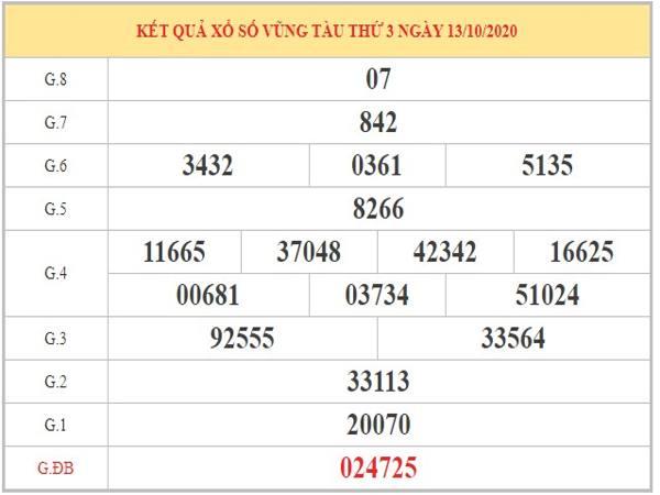 Thống kê XSVT ngày 20/10/2020 dựa trên phân tích KQXSVT kỳ trước