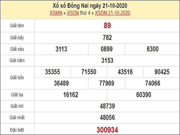 Nhận định XSDN 28/10/2020