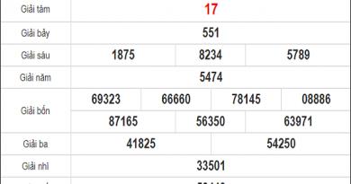 Phân tích xổ số Phú Yên 19-10-2020