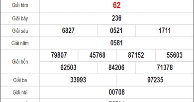 Phân tích KQXSTTH ngày 12/10/2020- xổ số thừa thiên huế cùng chuyên gia