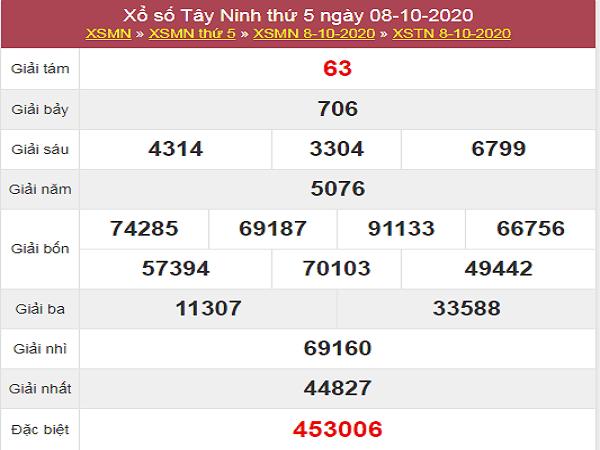Tổng hợp dự đoán KQXSTN ngày 15/10/2020- xổ số tây ninh
