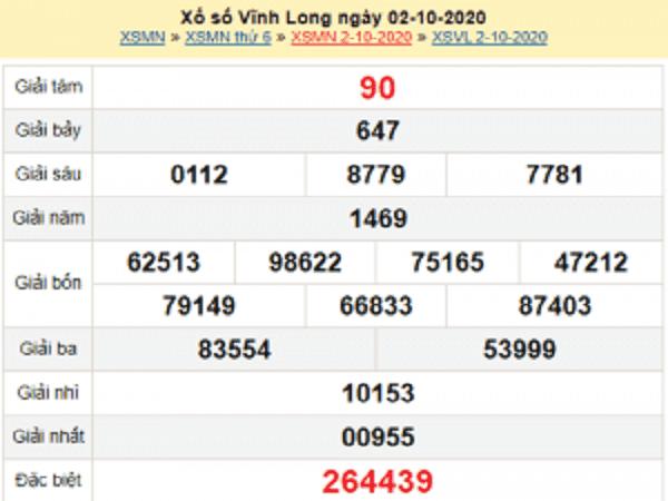 Thống kê KQXSVL ngày 09/10/2020- xổ số vĩnh long chi tiết