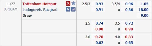 Kèo bóng đá hôm nay giữa Tottenham vs Ludogorets