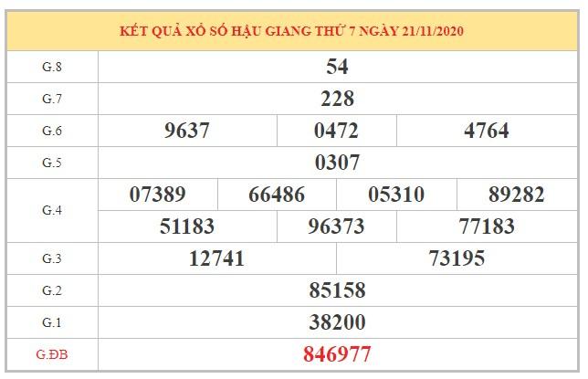 Nhận định XSHG ngày 28/11/2020 dựa trên kết quả kỳ trước