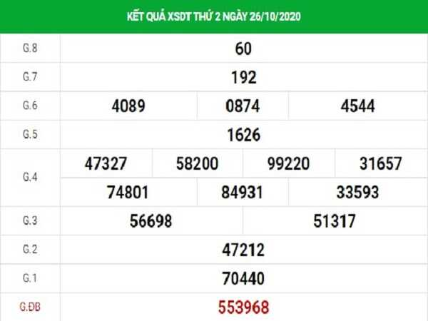 Thống kê KQXSCM ngày 02/11/2020- xổ số cà mau chi tiết