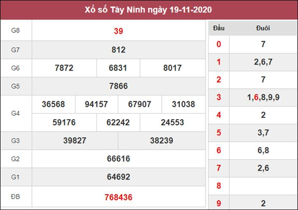 Thống kê XSTN 26/11/2020 chốt số Tây Ninh tỷ lệ trúng cao