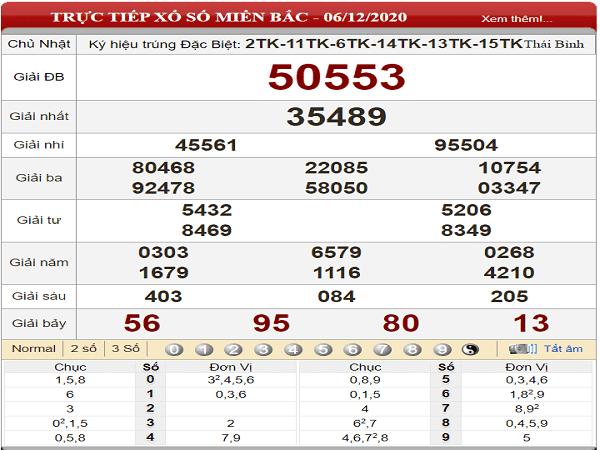 Tổng hợp phân tích XSMB ngày 07/12/2020- xổ số miền bắc
