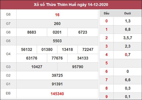 Nhận định KQXS Thừa Thiên Huế 21/12/2020 thứ 2 siêu chuẩn