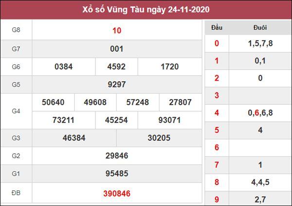 Thống kê XSVT 1/12/2020 chốt số đẹp Vũng Tàu miễn phí