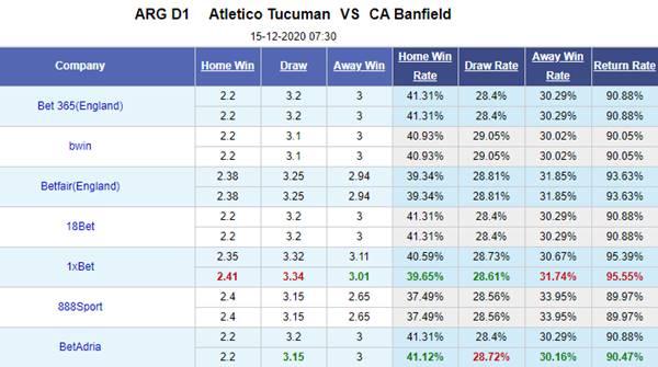 Kèo bóng đá giữa Atletico Tucuman vs Banfield