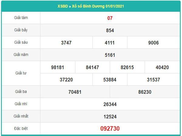 Dự đoán XSBD ngày 8/1/2021 dựa trên kết quả kì trước