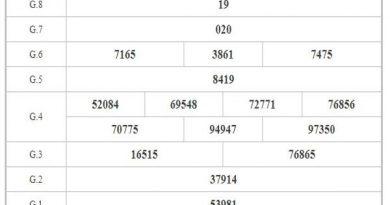 Phân tích KQXSBL ngày 12/1/2021 dựa trên kết quả kì trước