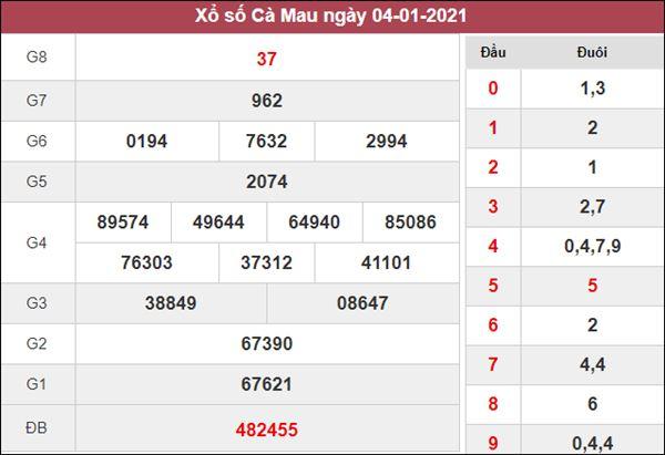 Soi cầu XSCM 11/1/2021 chốt lô VIP Cà Mau siêu chuẩn