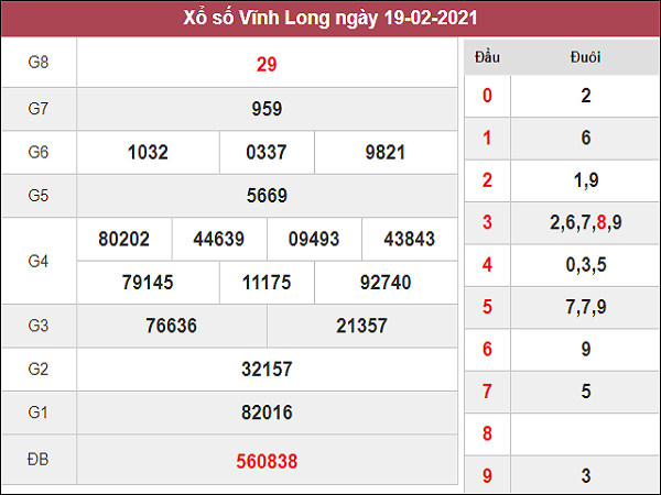 Phân tích kqxs Vĩnh Long 26/2/2021