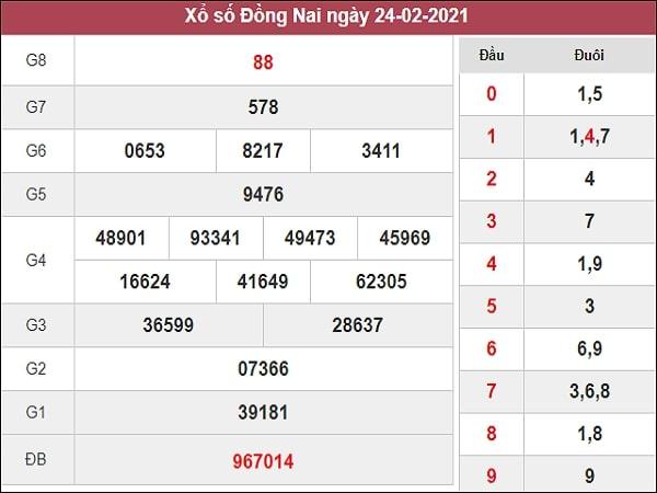 Nhận định XSDN 3/3/2021