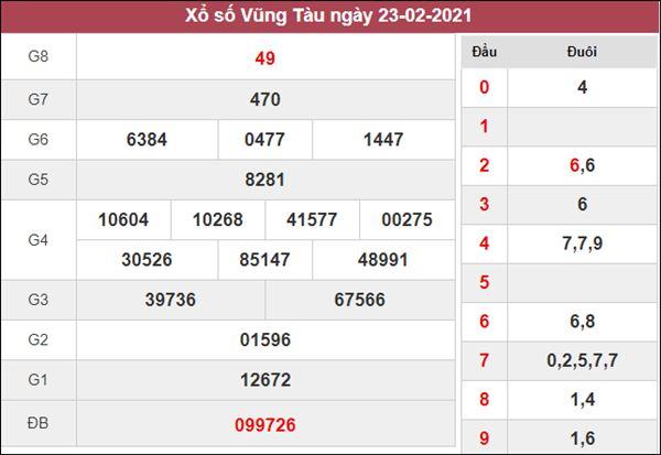 Nhận định KQXS Vũng Tàu 2/3/2021 thứ 3 cùng chuyên gia