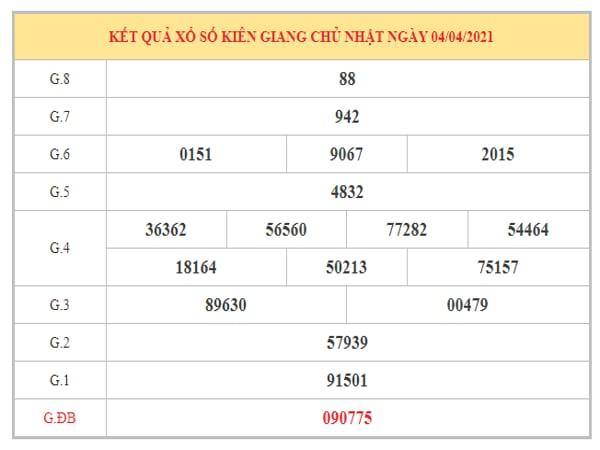 Thống kê KQXSKG ngày 11/4/2021 dựa trên kết quả kì trước