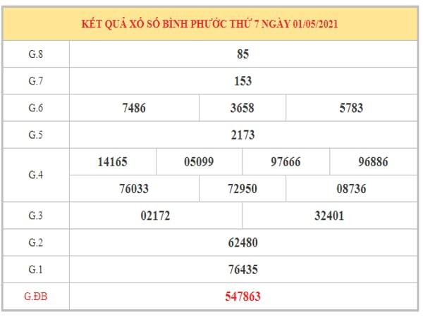 Dự đoán XSBP ngày 8/5/2021 dựa trên kết quả kì trước