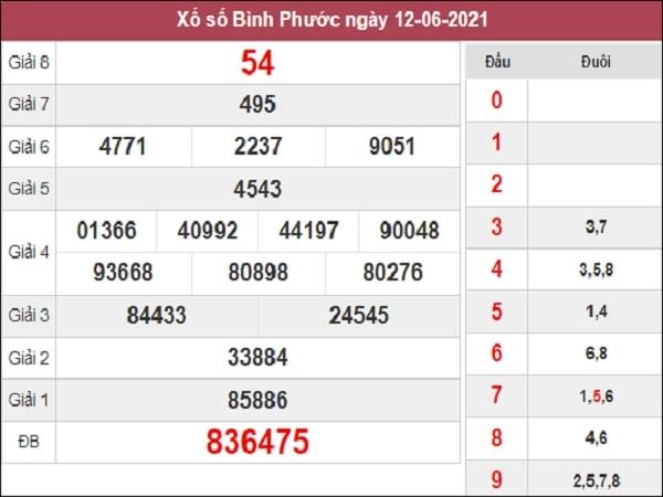 Nhận định XSBP 19/6/2021