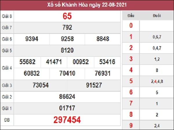 Nhận định XSKH 25-08-2021